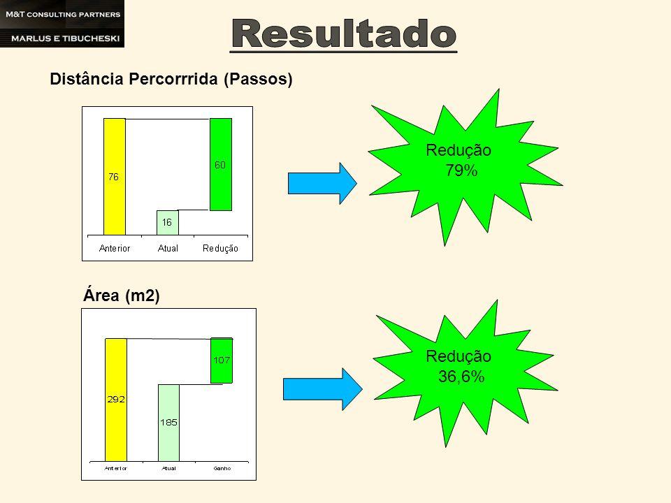 Distância Percorrrida (Passos) Redução 79% Área (m2) Redução 36,6%