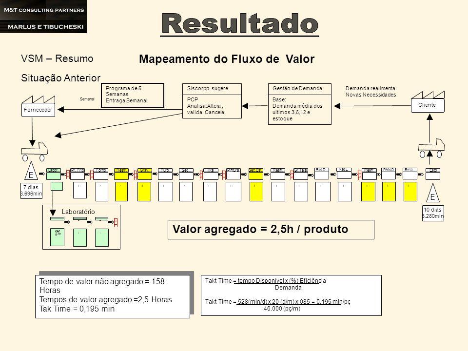 Tempo de valor não agregado = 157,8Horas Tempos de valor agregado =1,6 Horas Tak Time = 0,195 min Takt Time = tempo Disponível x (%) Eficiência Demanda Takt Time = 528(min/d) x 20 (d/m) x 085 = 0,195 min/pç 46.000 (pç/m) Pesa diamante T.Ciclo=8 min Nº Oper.= 1 Nº Turma= 1 T.Setup=0 L.Pr..=2500pç/d Veloc.=0,003mi n/pç Mistura liga + DTE T.Ciclo=50 min Nº Oper.= 1 Nº Turma= 1 T.Setup=0 L.Pr..=2500pç /d Veloc.=0,02m in/pç Pesa Liga + DTE T.Ciclo=420 min Nº Oper.= 2 Nº Turma= 1 T.Setup=0 L.Pr..=2500pç /d Veloc.=0,168 min/pç T.Ciclo= 70min/pç Nº Oper.= 1 Nº Turma= 1 T.Setup= 0 L.Pr..= 8 pç/ciclo Veloc.