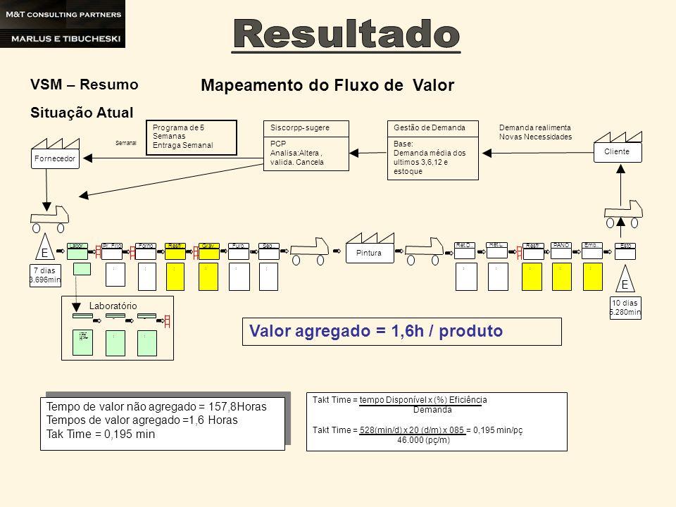 Diminuir estoque em processo para zero Reduzir fluxo de materiais Ganho em áreas livres Reduzir lead time Plano 60% Real 79% 40%36,6% 70%36% MSV 0%30% Resumo final