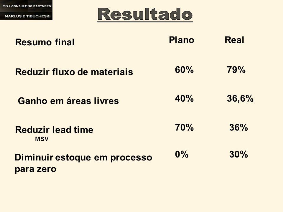 Diminuir estoque em processo para zero Reduzir fluxo de materiais Ganho em áreas livres Reduzir lead time Plano 60% Real 79% 40%36,6% 70%36% MSV 0%30%