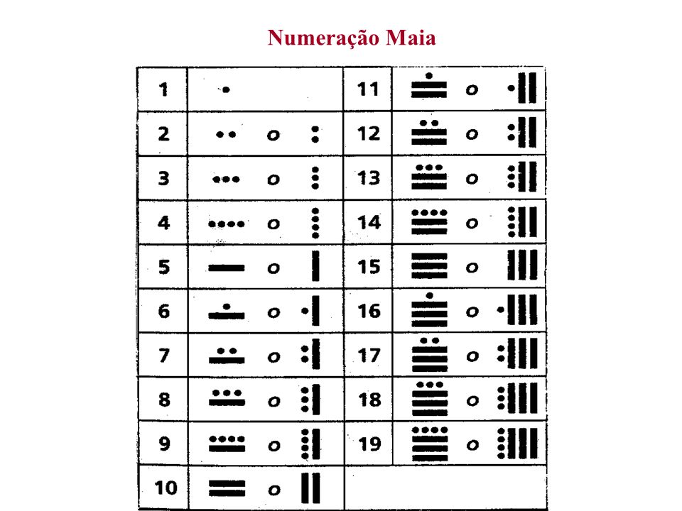 Numeração Maia