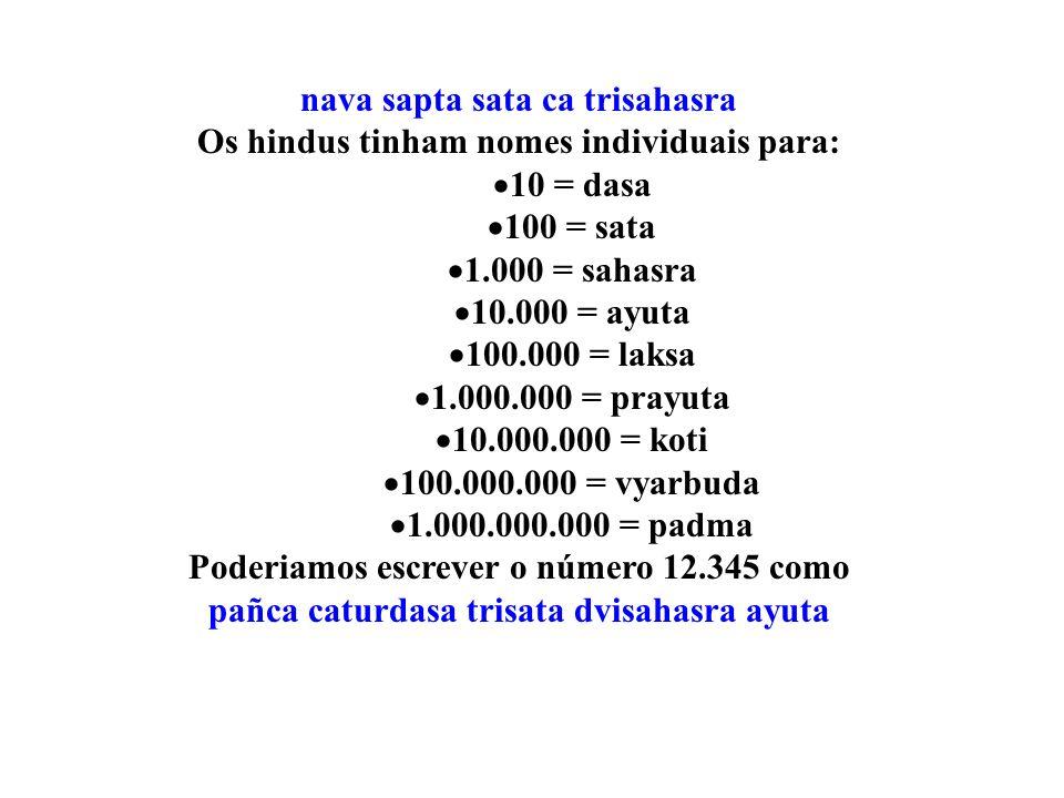 nava sapta sata ca trisahasra Os hindus tinham nomes individuais para: 10 = dasa 100 = sata 1.000 = sahasra 10.000 = ayuta 100.000 = laksa 1.000.000 =