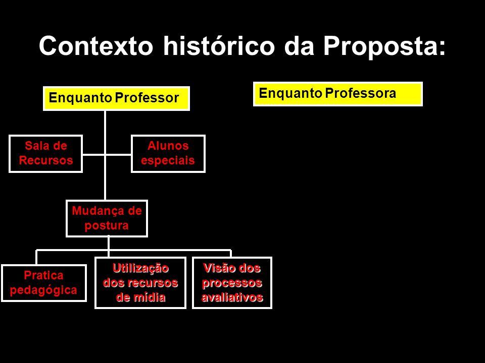 Contexto histórico da Proposta: Enquanto Professor Enquanto Professora Sala de Recursos Alunos especiais Mudança de postura Pratica pedagógica Utiliza