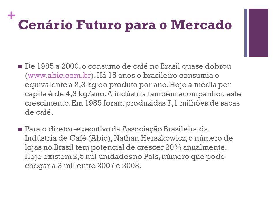 + Cenário Futuro para o Mercado De 1985 a 2000, o consumo de café no Brasil quase dobrou (www.abic.com.br). Há 15 anos o brasileiro consumia o equival