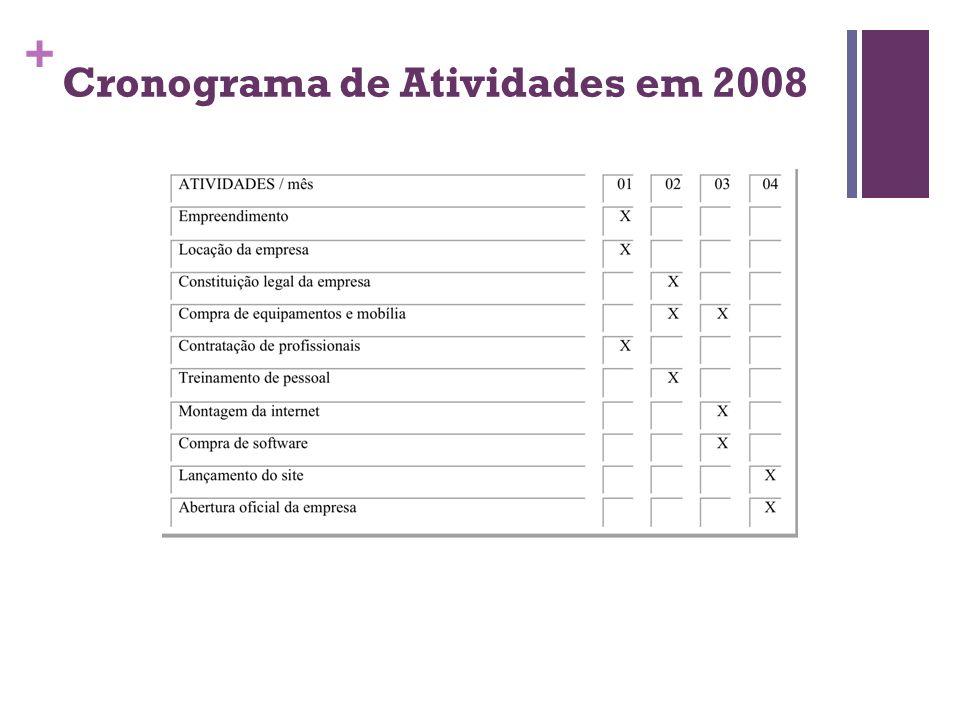 + Cronograma de Atividades em 2008