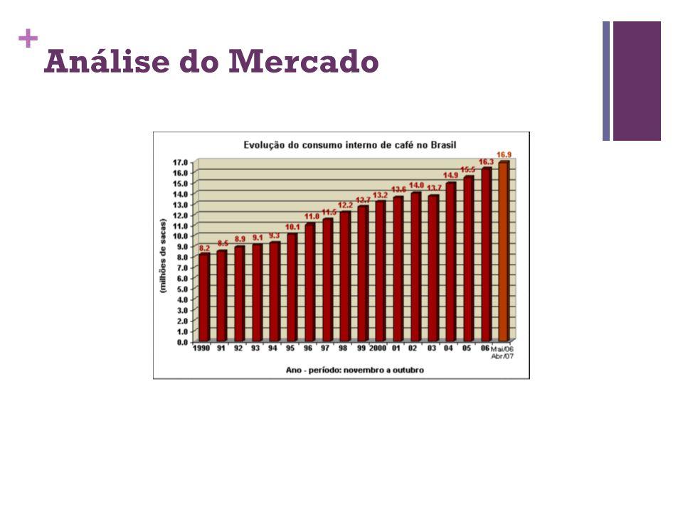 + Análise do Mercado