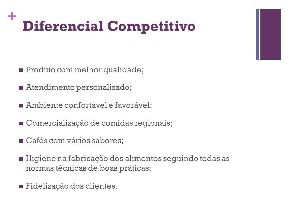 + Diferencial Competitivo Produto com melhor qualidade; Atendimento personalizado; Ambiente confortável e favorável; Comercialização de comidas region
