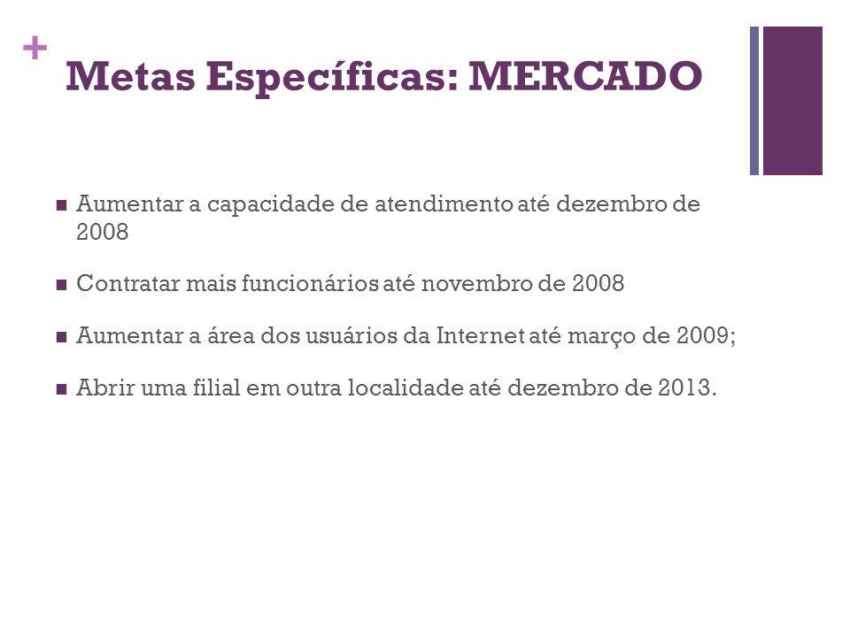 + Metas Específicas: MERCADO Aumentar a capacidade de atendimento até dezembro de 2008 Contratar mais funcionários até novembro de 2008 Aumentar a áre