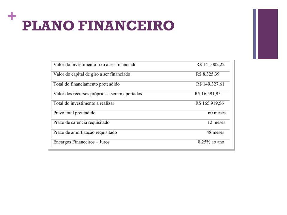 + PLANO FINANCEIRO