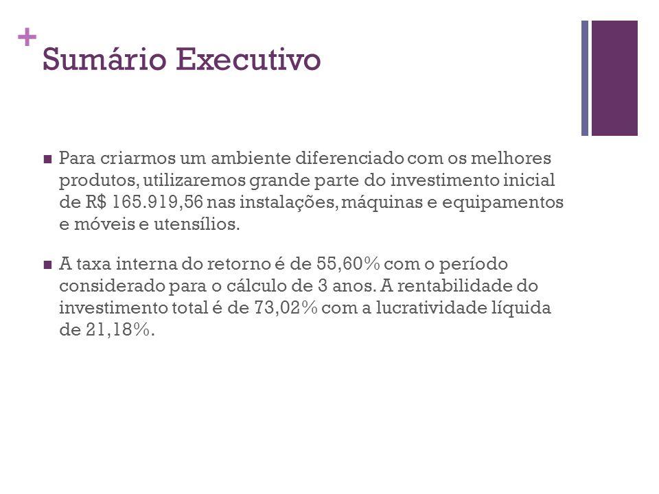+ Sumário Executivo Para criarmos um ambiente diferenciado com os melhores produtos, utilizaremos grande parte do investimento inicial de R$ 165.919,5