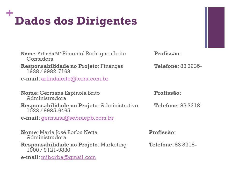 + Dados dos Dirigentes Nome: Arlinda Mª Pimentel Rodrigues LeiteProfissão: Contadora Responsabilidade no Projeto: FinançasTelefone: 83 3235- 1938 / 99