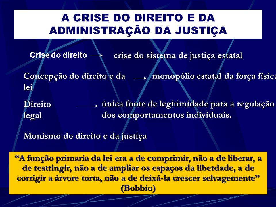A CRISE DO DIREITO E DA ADMINISTRAÇÃO DA JUSTIÇA Crise do direito A função primaria da lei era a de comprimir, não a de liberar, a de restringir, não