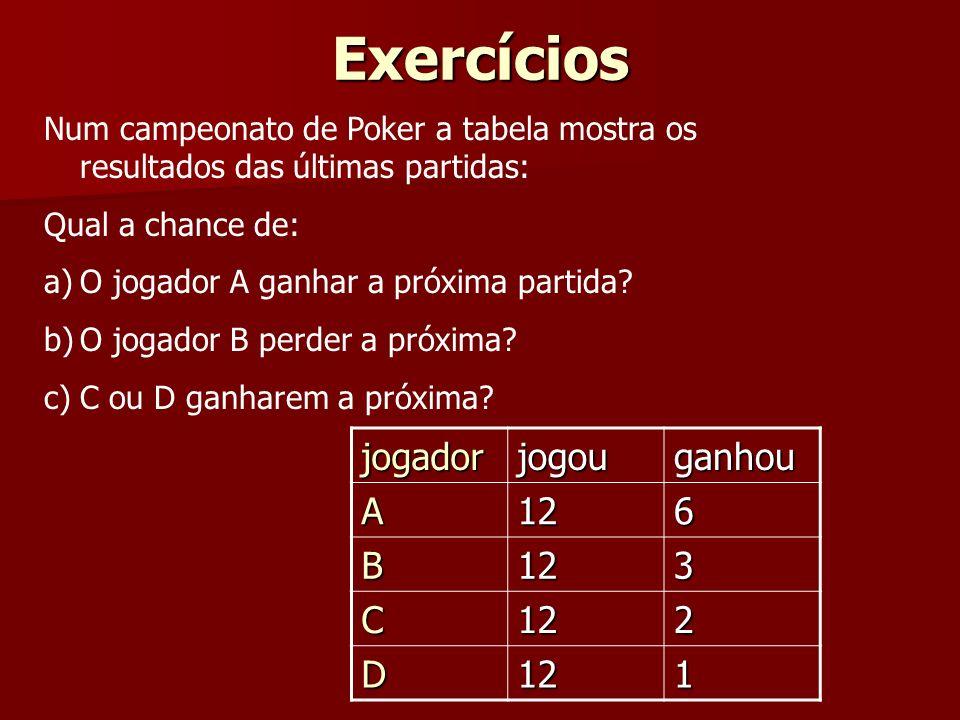 Exercícios Num campeonato de Poker a tabela mostra os resultados das últimas partidas: Qual a chance de: a)O jogador A ganhar a próxima partida? b)O j