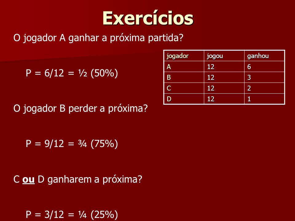 Exercícios O jogador A ganhar a próxima partida? P = 6/12 = ½ (50%) O jogador B perder a próxima? P = 9/12 = ¾ (75%) C ou D ganharem a próxima? P = 3/