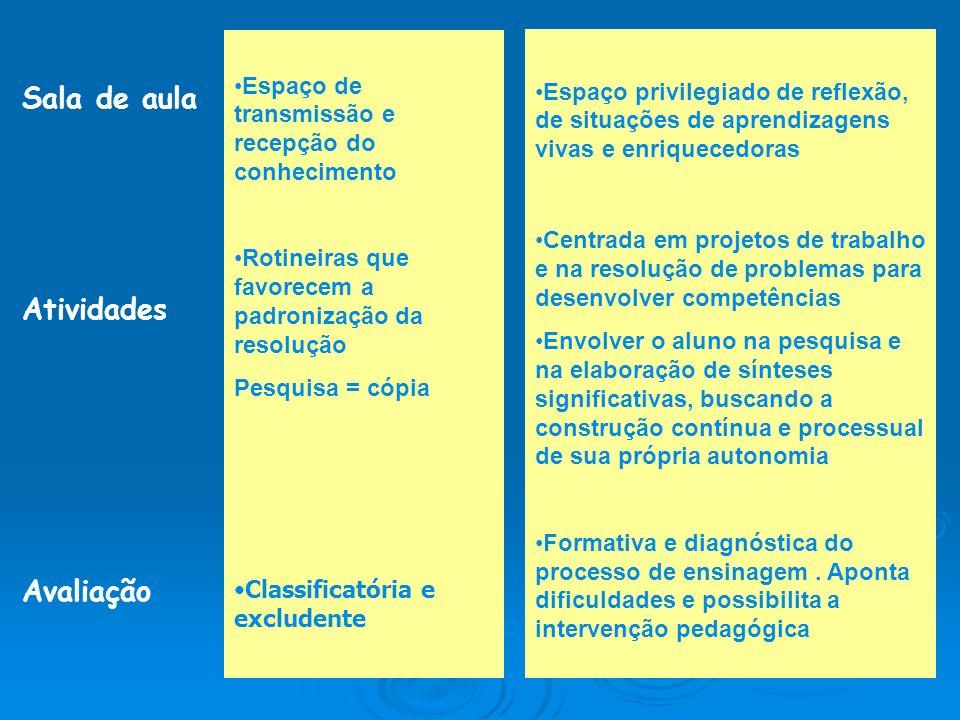 Sala de aula Atividades Avaliação Espaço de transmissão e recepção do conhecimento Rotineiras que favorecem a padronização da resolução Pesquisa = cóp