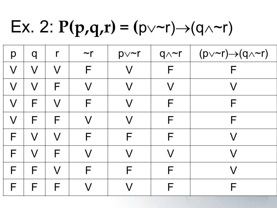Ex. 2: P(p,q,r) = ( p ~r) (q ~r) pqr~r p ~rq ~r(p ~r) (q ~r) VVVFVFF VVFVVVV VFVFVFF VFFVVFF FVVFFFV FVFVVVV FFVFFFV FFFVVFF