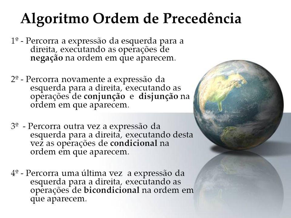 Algoritmo Ordem de Precedência 1º - Percorra a expressão da esquerda para a direita, executando as operações de negação na ordem em que aparecem. 2º -