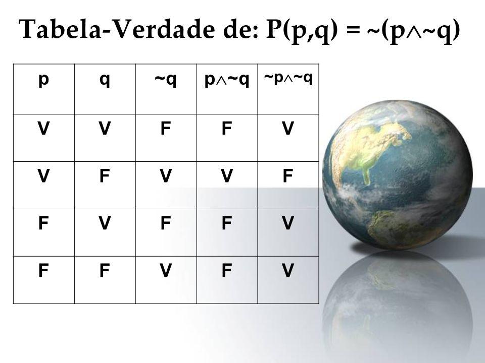 Tabela-Verdade de: P(p,q) = ~(p ~q) pq~q p ~q ~p ~q VVFFV VFVVF FVFFV FFVFV