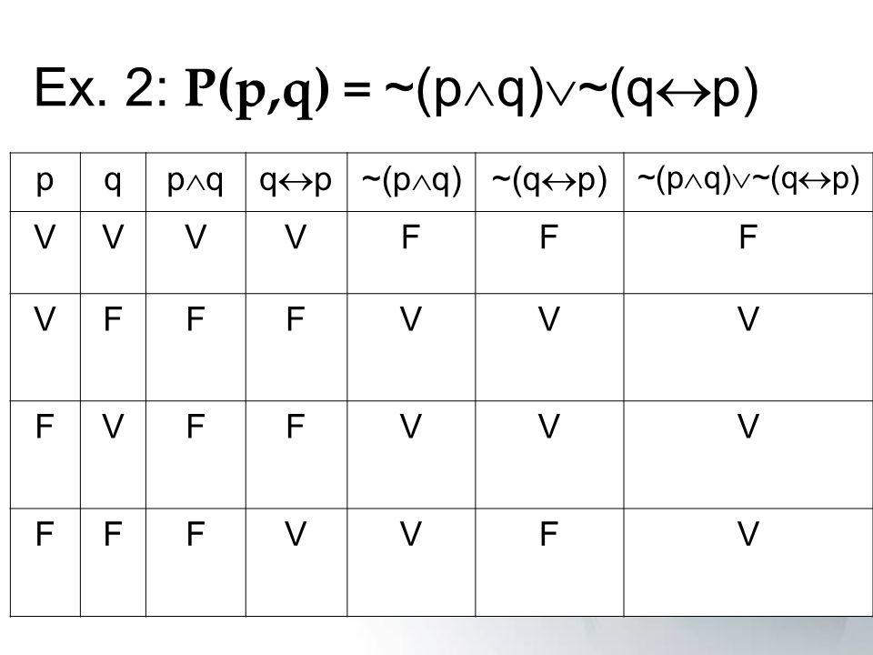 Ex. 2: P(p,q) = ~(p q) ~(q p) pq p qq p~(p q)~(q p) ~(p q) ~(q p) VVVVFFF VFFFVVV FVFFVVV FFFVVFV