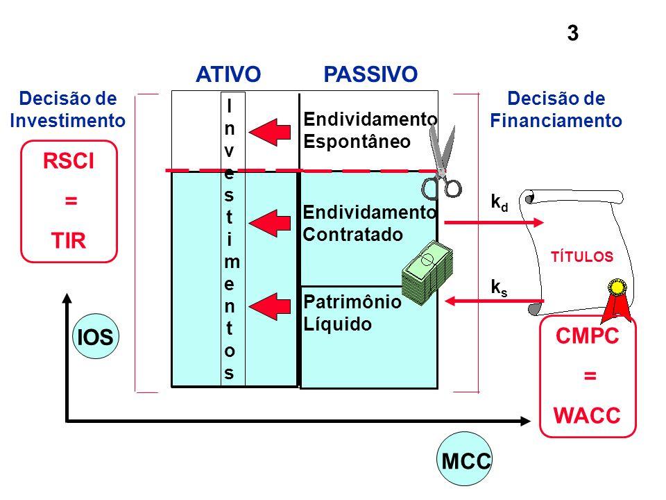 3 IOS TÍTULOS Decisão de Investimento RSCI = TIR CMPC = WACC Decisão de Financiamento MCC Endividamento Contratado Endividamento Espontâneo kdkd ksks