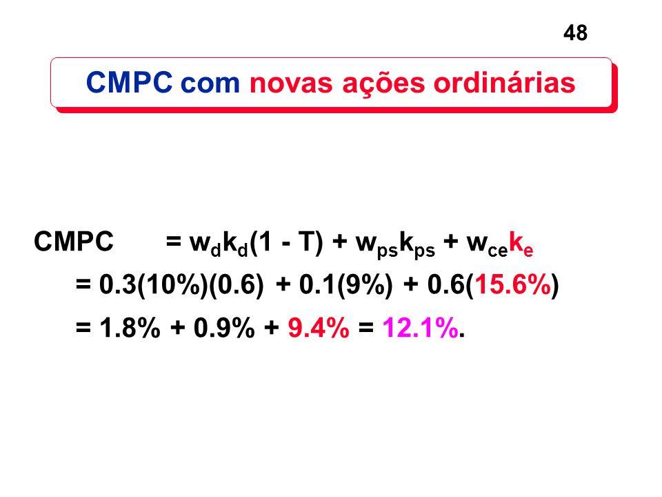 48 CMPC com novas ações ordinárias CMPC= w d k d (1 - T) + w ps k ps + w ce k e = 0.3(10%)(0.6) + 0.1(9%) + 0.6(15.6%) = 1.8% + 0.9% + 9.4% = 12.1%.