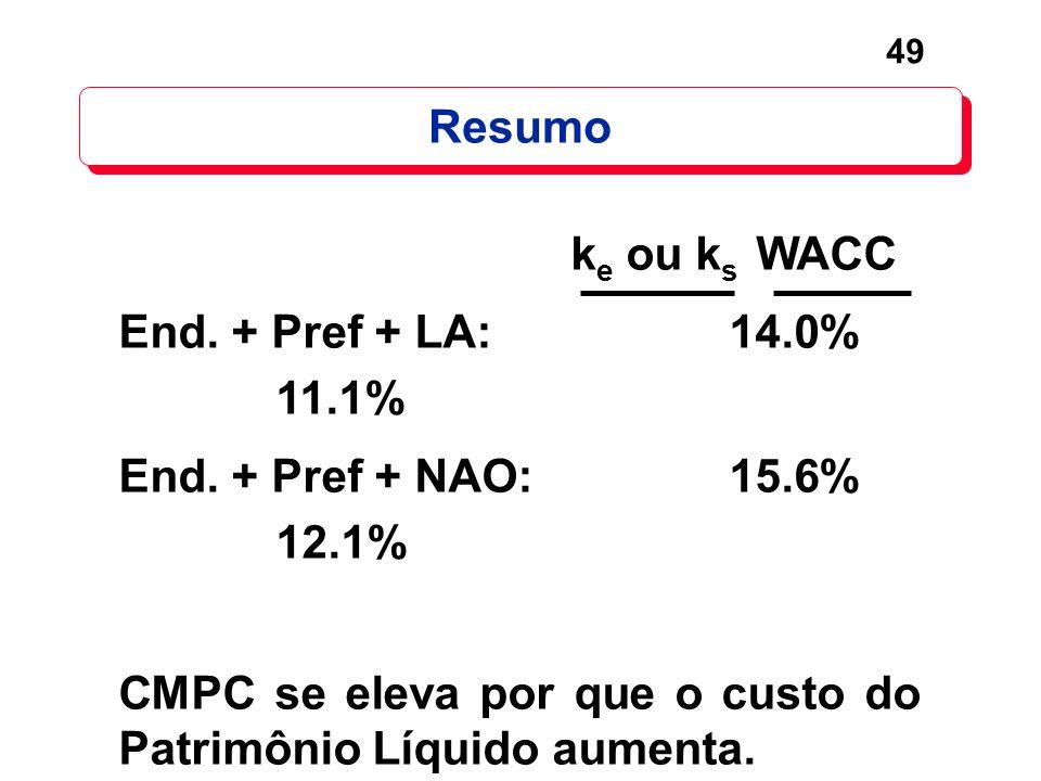 49 Resumo k e ou k s WACC End. + Pref + LA: 14.0% 11.1% End. + Pref + NAO: 15.6% 12.1% CMPC se eleva por que o custo do Patrimônio Líquido aumenta.