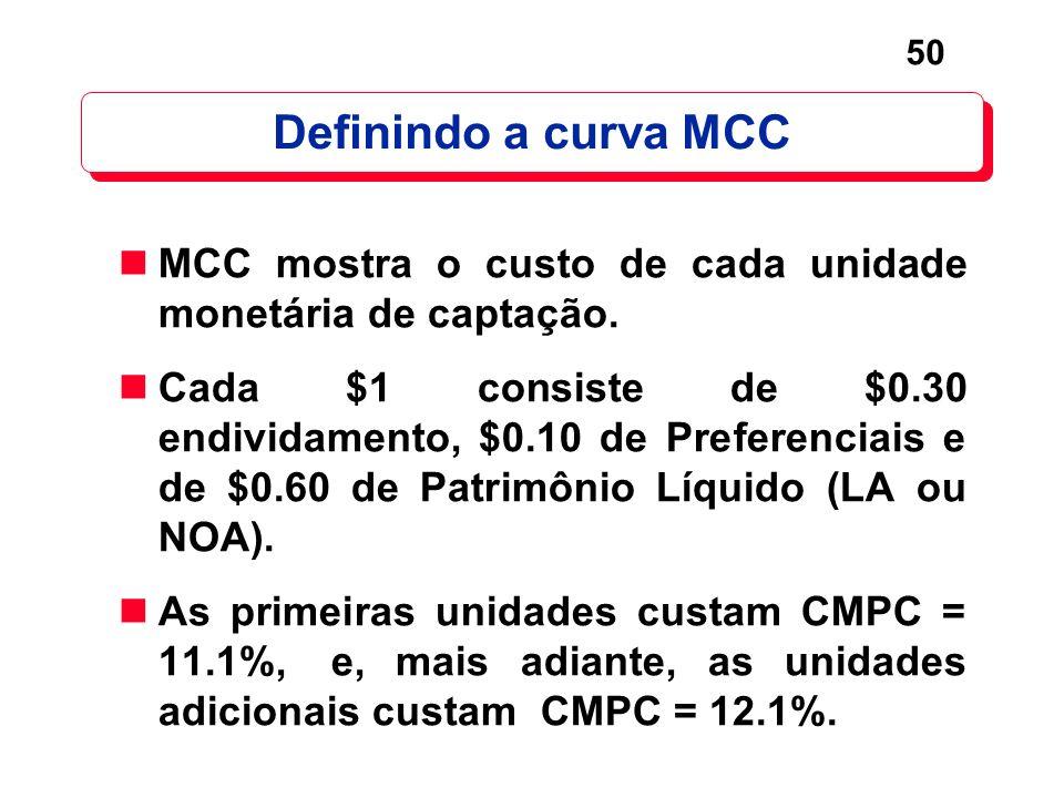 50 Definindo a curva MCC MCC mostra o custo de cada unidade monetária de captação. Cada $1 consiste de $0.30 endividamento, $0.10 de Preferenciais e d