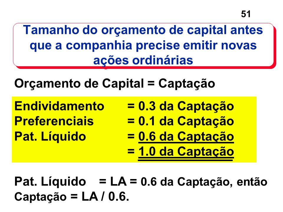51 Orçamento de Capital = Captação Endividamento = 0.3 da Captação Preferenciais= 0.1 da Captação Pat. Líquido= 0.6 da Captação = 1.0 da Captação Pat.