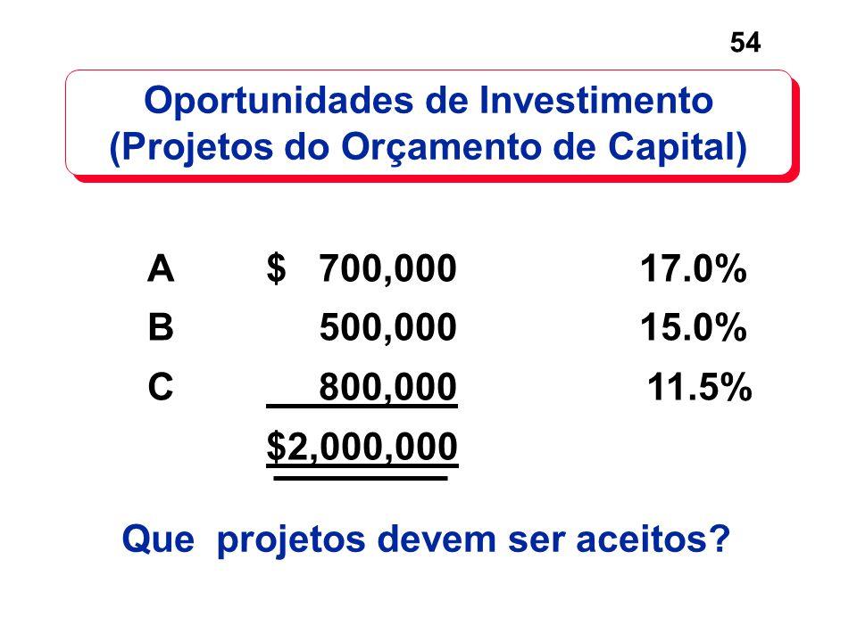 54 Oportunidades de Investimento (Projetos do Orçamento de Capital) Que projetos devem ser aceitos? A$ 700,000 17.0% B 500,000 15.0% C 800,000 11.5% $