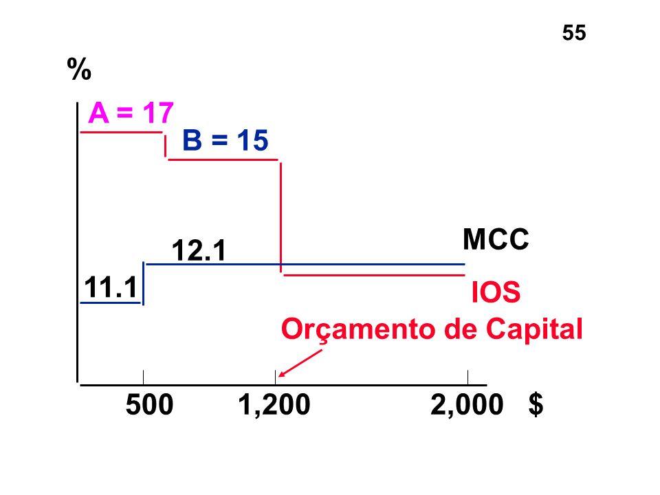 55 A = 17 B = 15 11.1 12.1 IOS MCC % 5001,2002,000 $ Orçamento de Capital