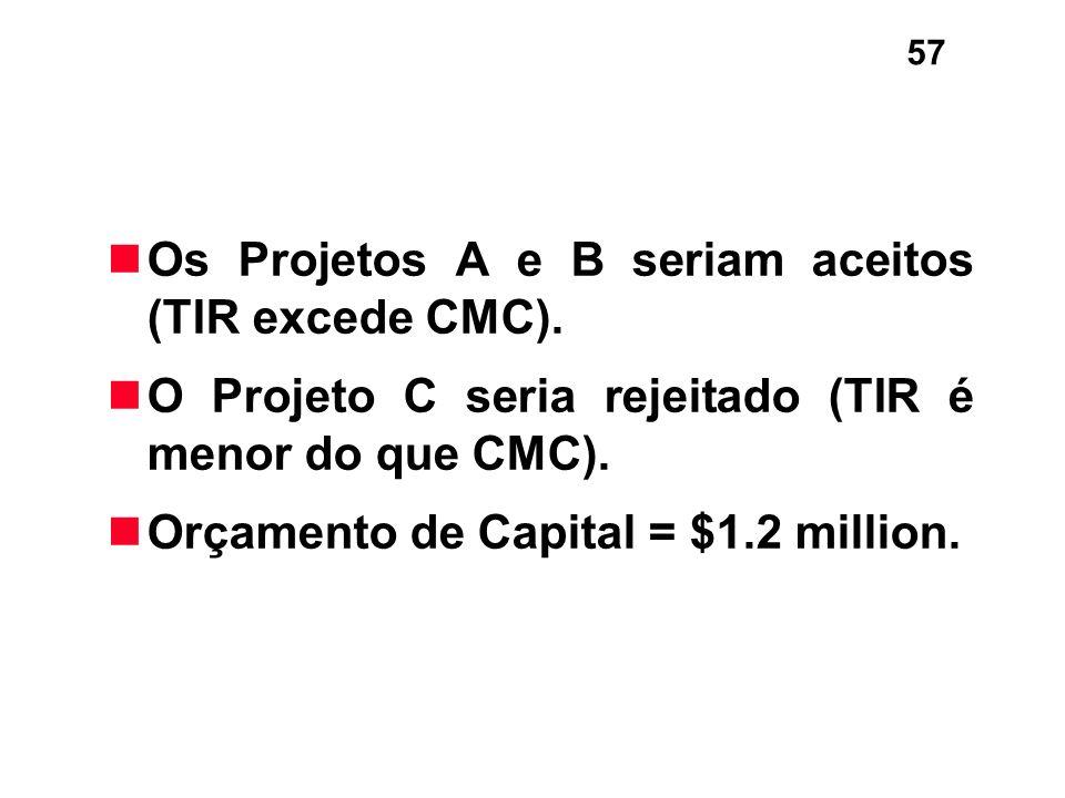 57 Os Projetos A e B seriam aceitos (TIR excede CMC). O Projeto C seria rejeitado (TIR é menor do que CMC). Orçamento de Capital = $1.2 million.