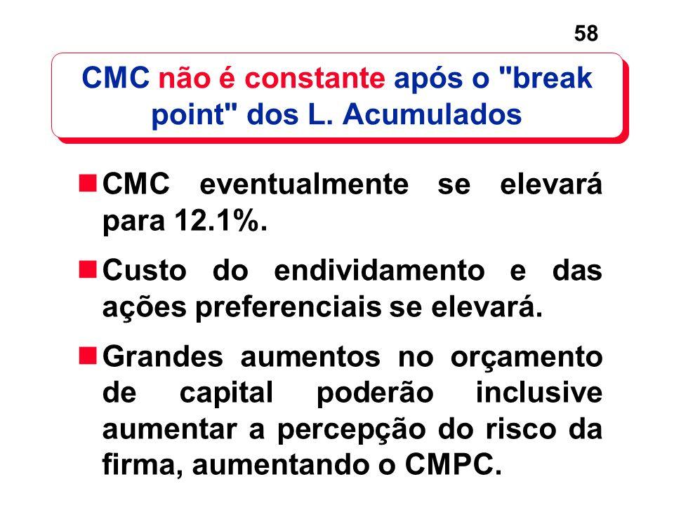 58 CMC não é constante após o