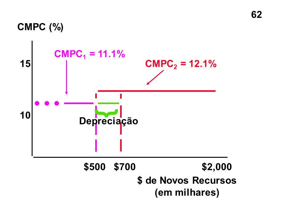 62 CMPC (%) $ de Novos Recursos (em milhares) 15 10 $500 $700$2,000 CMPC 1 = 11.1% CMPC 2 = 12.1% } Depreciação