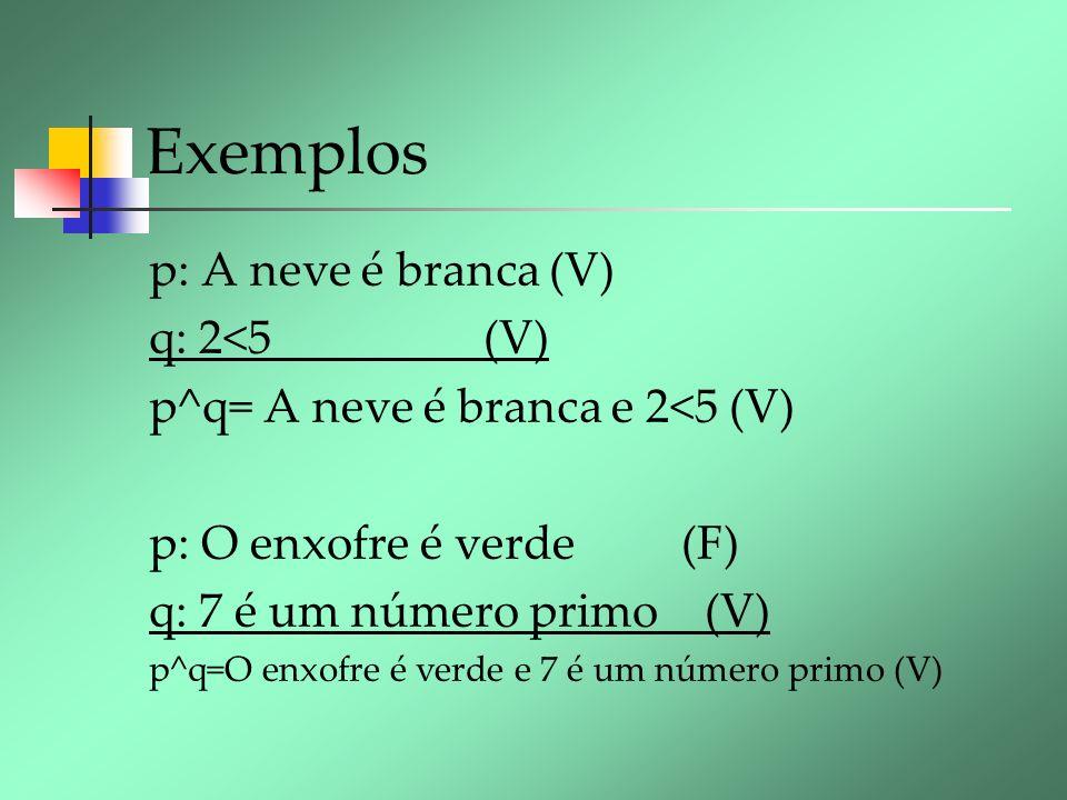 Exemplos p: A neve é branca (V) q: 2<5 (V) p^q= A neve é branca e 2<5 (V) p: O enxofre é verde (F) q: 7 é um número primo (V) p^q=O enxofre é verde e