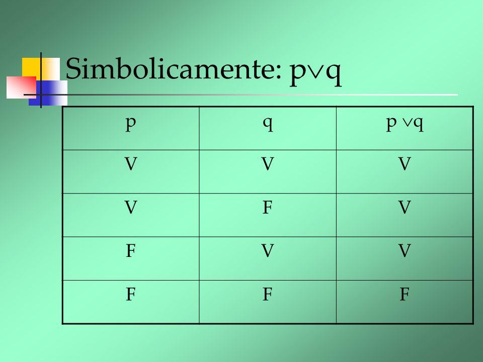 Simbolicamente: p q pqp q VVV VFV FVV FFF
