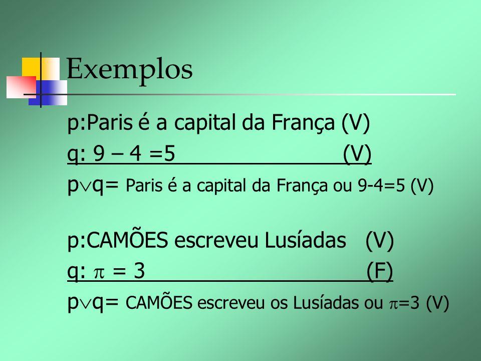 Exemplos p:Paris é a capital da França (V) q: 9 – 4 =5 (V) p q= Paris é a capital da França ou 9-4=5 (V) p:CAMÕES escreveu Lusíadas (V) q: = 3 (F) p q