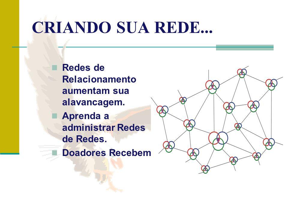 CRIANDO SUA REDE... Redes de Relacionamento aumentam sua alavancagem. Aprenda a administrar Redes de Redes. Doadores Recebem.
