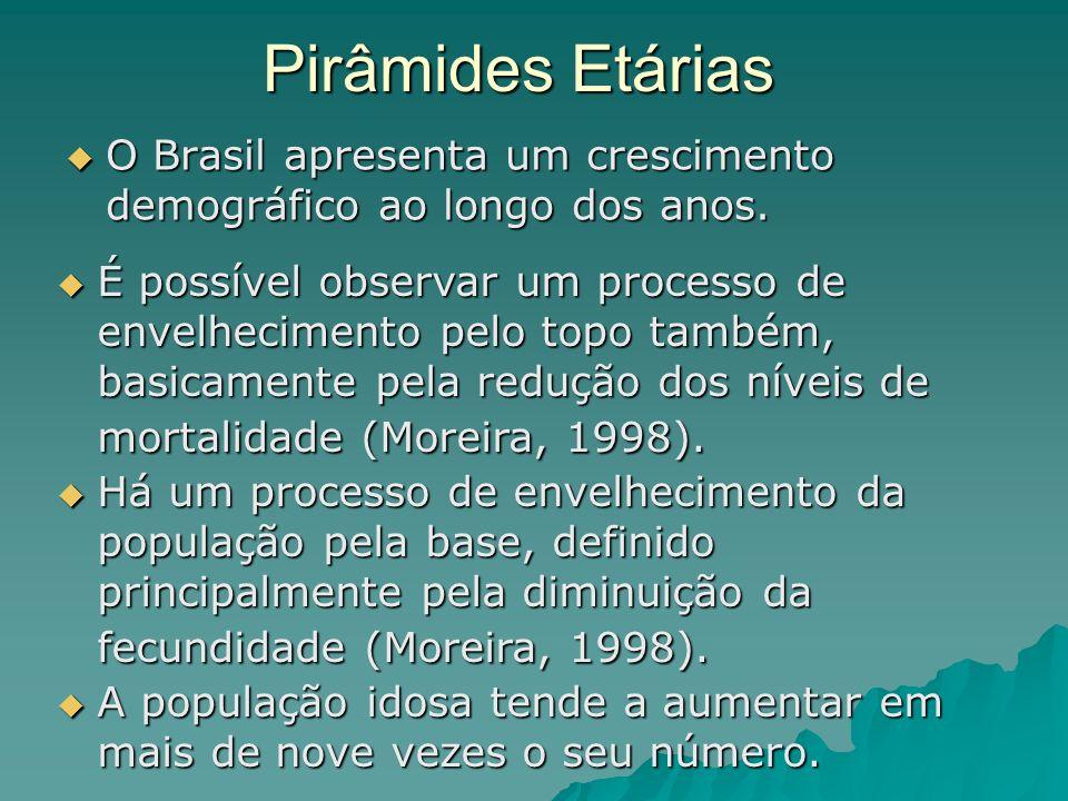 Pirâmides Etárias O Brasil apresenta um crescimento demográfico ao longo dos anos. O Brasil apresenta um crescimento demográfico ao longo dos anos. Há