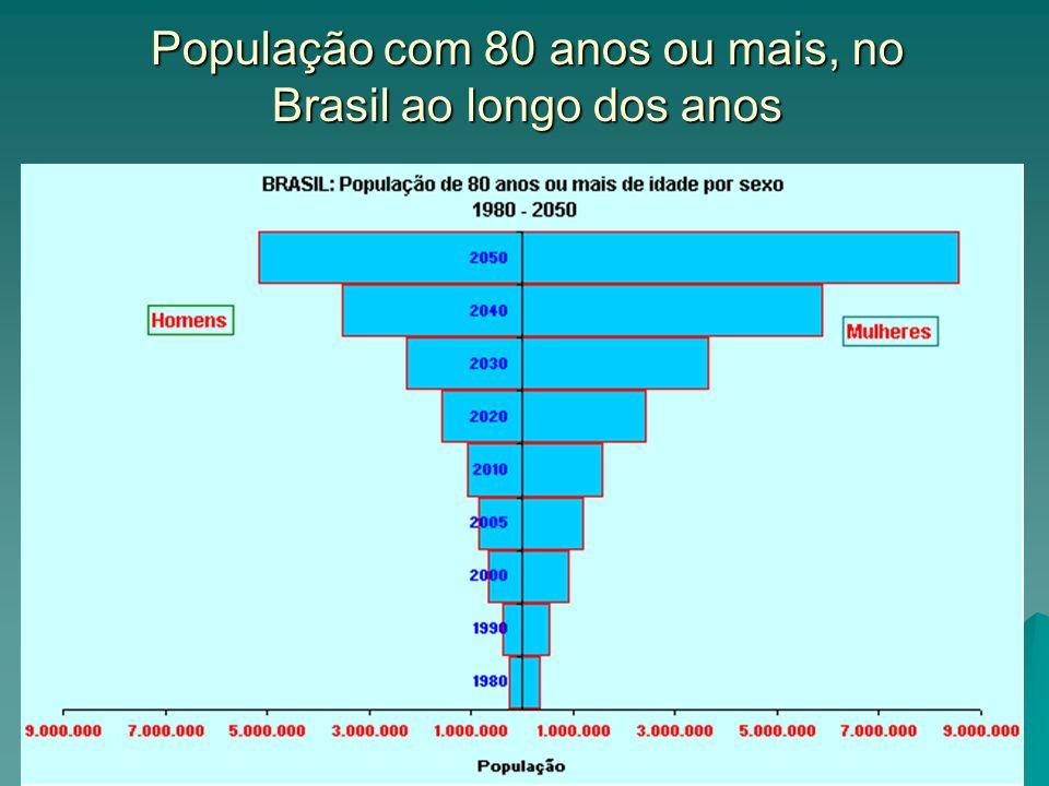 População com 80 anos ou mais, no Brasil ao longo dos anos