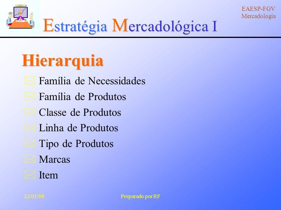 E stratégia M ercadológica I EAESP-FGV Mercadologia 22/01/98Preparado por RF Três Níveis de Produto òCentral òTangível òAmpliado