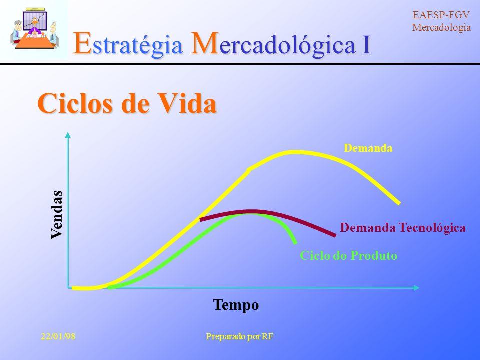 E stratégia M ercadológica I EAESP-FGV Mercadologia 22/01/98Preparado por RF Ciclo de Vida e Produto