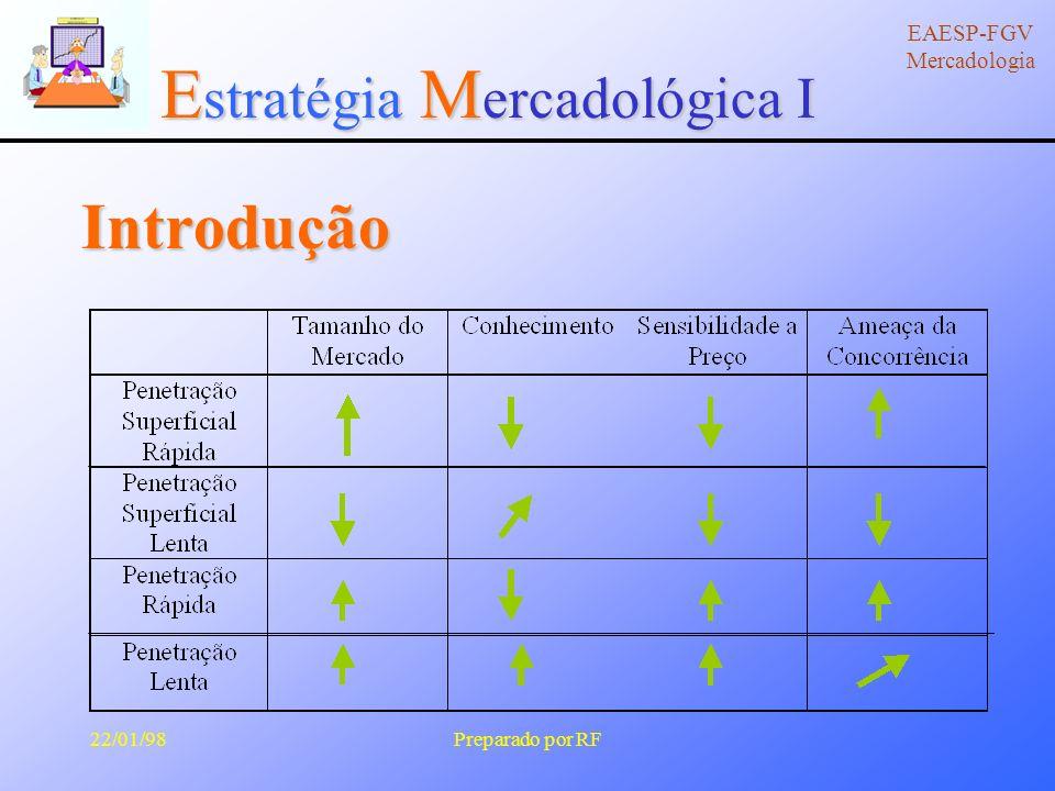 E stratégia M ercadológica I EAESP-FGV Mercadologia 22/01/98Preparado por RF Ciclo de Vida do Produto Vendas IntroduçãoCrescimentoMaturidadeDeclínio Lucro