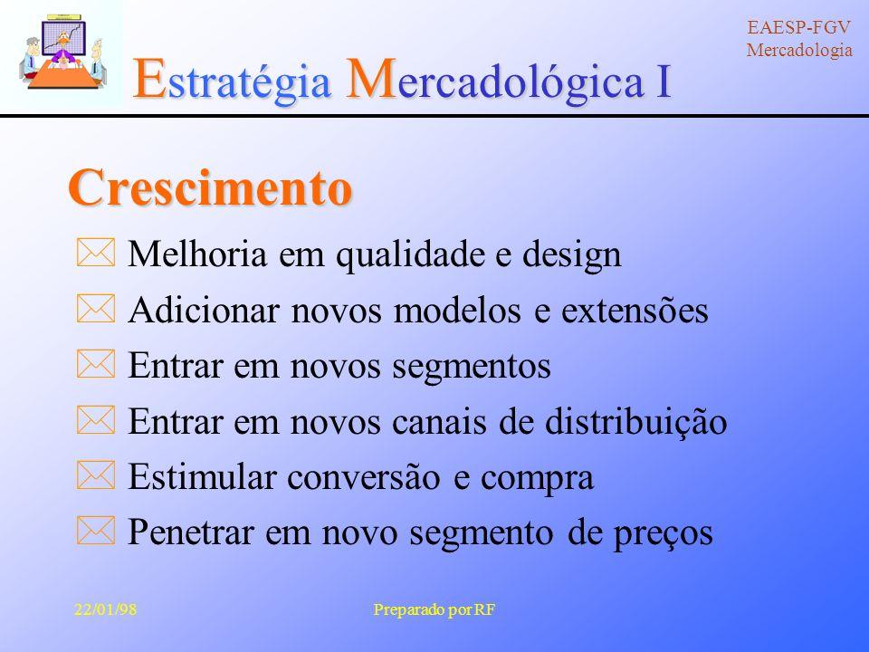 E stratégia M ercadológica I EAESP-FGV Mercadologia 22/01/98Preparado por RF Introdução