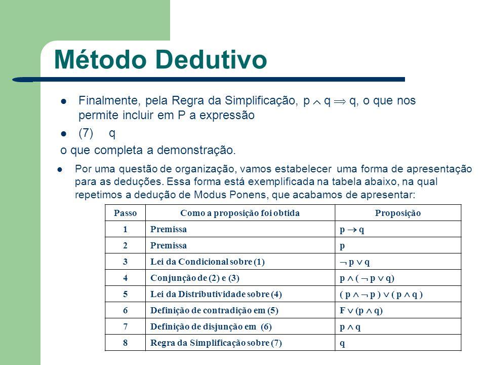Método Dedutivo Finalmente, pela Regra da Simplificação, p q q, o que nos permite incluir em P a expressão (7)q o que completa a demonstração. Por uma