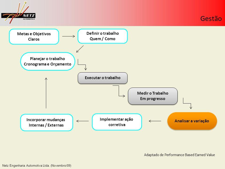 Netz Engenharia Automotiva Ltda. (Novembro/09) Gestão Definir o trabalho Quem / Como Planejar o trabalho Cronograma e Orçamento Executar o trabalho An