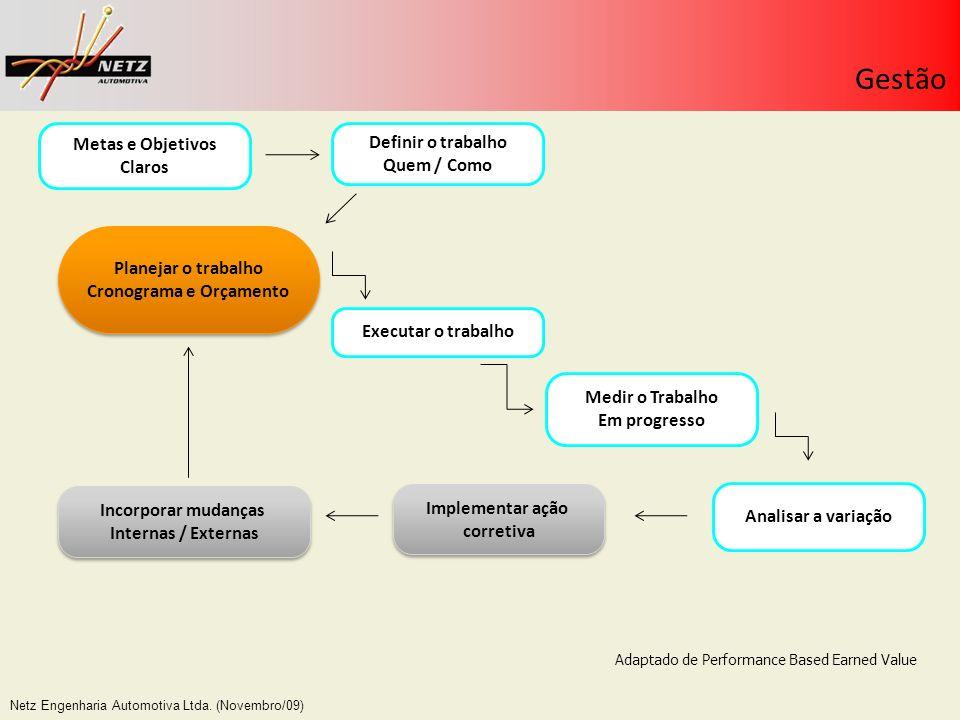 Netz Engenharia Automotiva Ltda. (Novembro/09) Gestão Definir o trabalho Quem / Como Planejar o trabalho Cronograma e Orçamento Planejar o trabalho Cr
