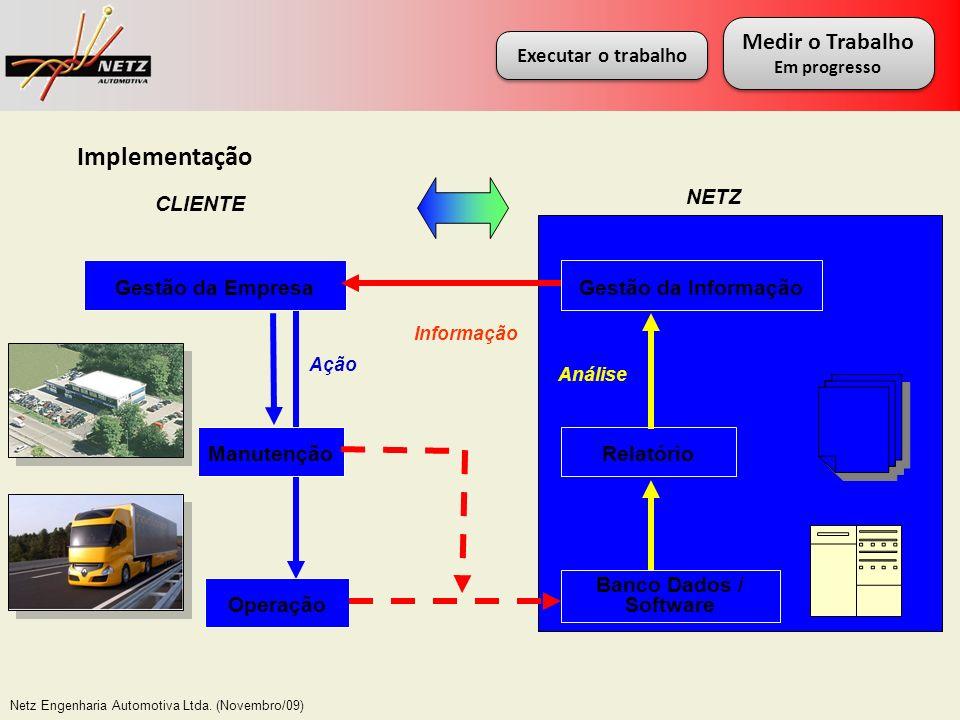 Netz Engenharia Automotiva Ltda. (Novembro/09) Manutenção Operação Gestão da Empresa Banco Dados / Software Relatório Gestão da Informação Análise Inf