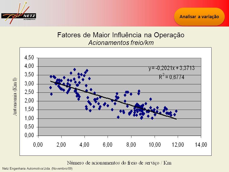 Netz Engenharia Automotiva Ltda. (Novembro/09) Fatores de Maior Influência na Operação Acionamentos freio/km Analisar a variação
