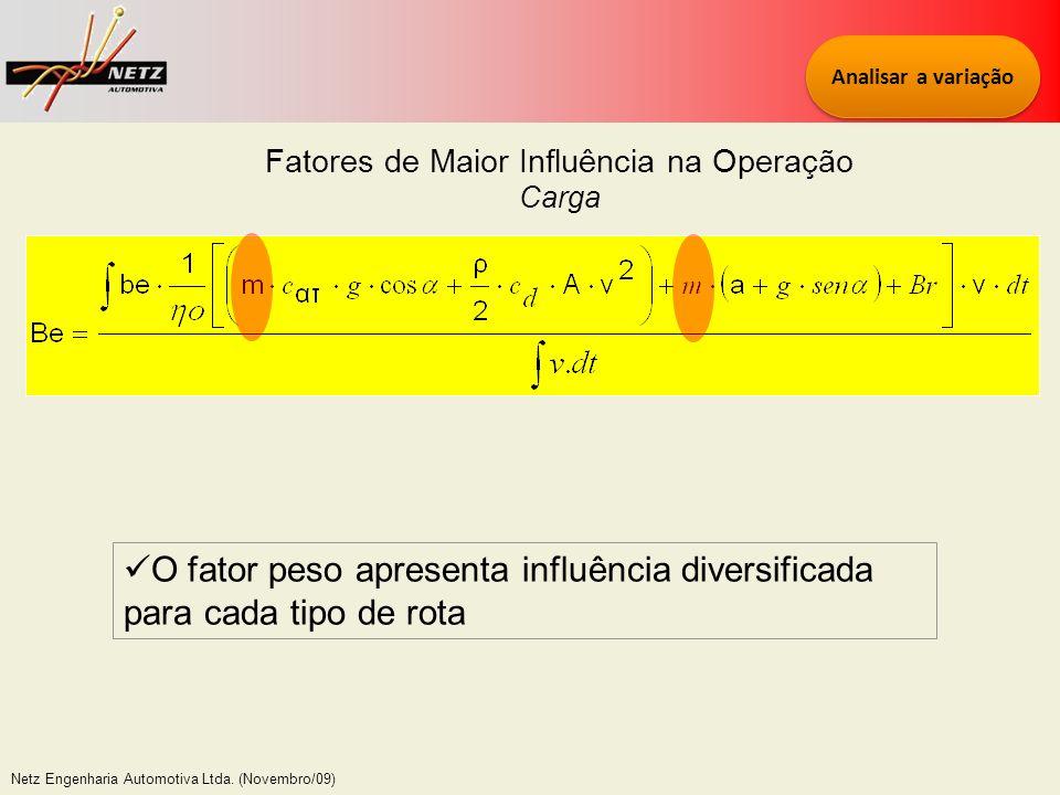 Netz Engenharia Automotiva Ltda. (Novembro/09) Fatores de Maior Influência na Operação Carga Analisar a variação O fator peso apresenta influência div