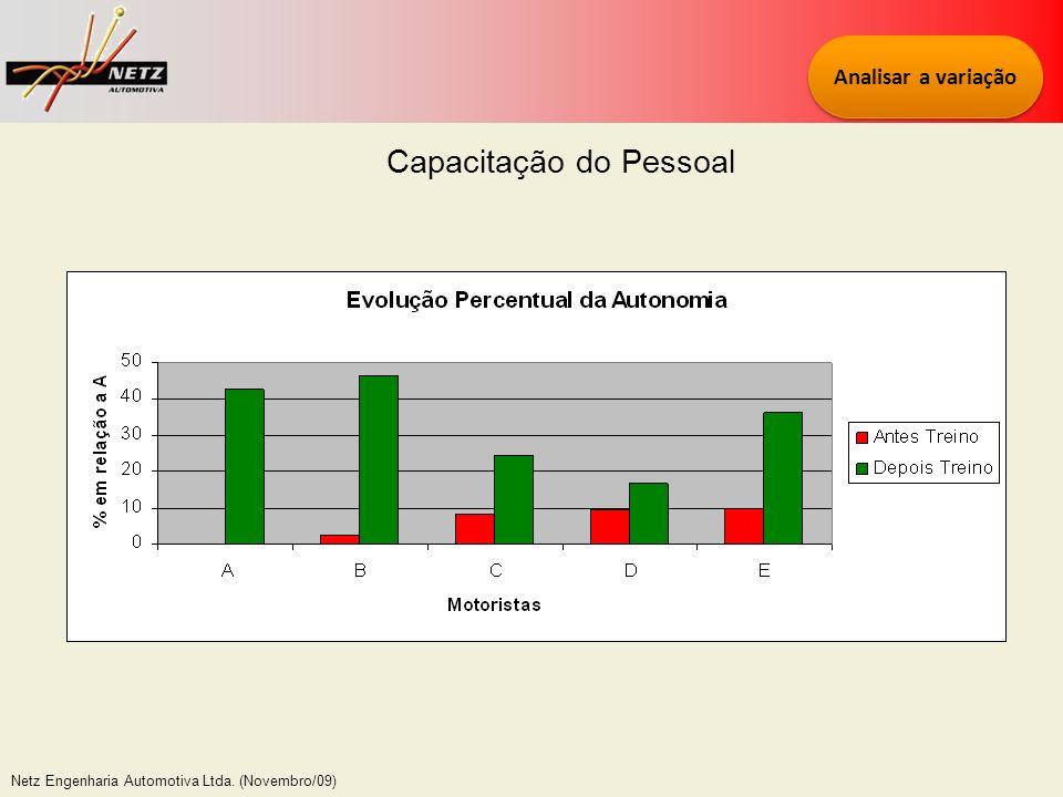 Netz Engenharia Automotiva Ltda. (Novembro/09) Capacitação do Pessoal Analisar a variação